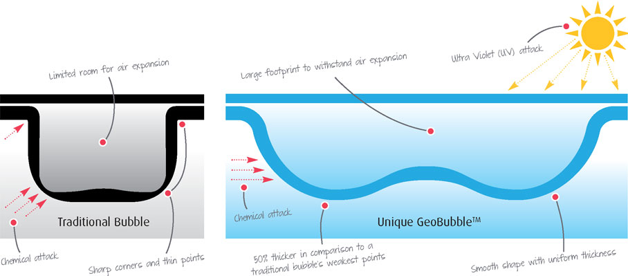 geobubble-diagram-1
