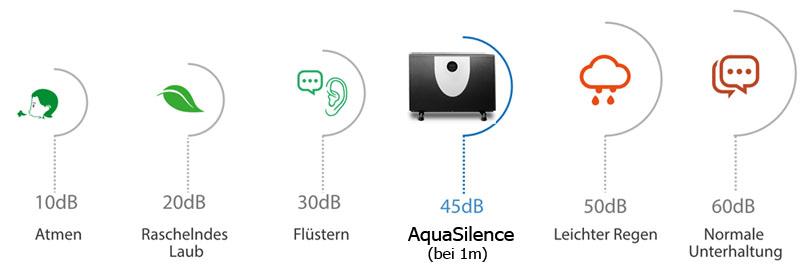 Aqua-Silence-Gerausche-Pegel-800-Poolspecial