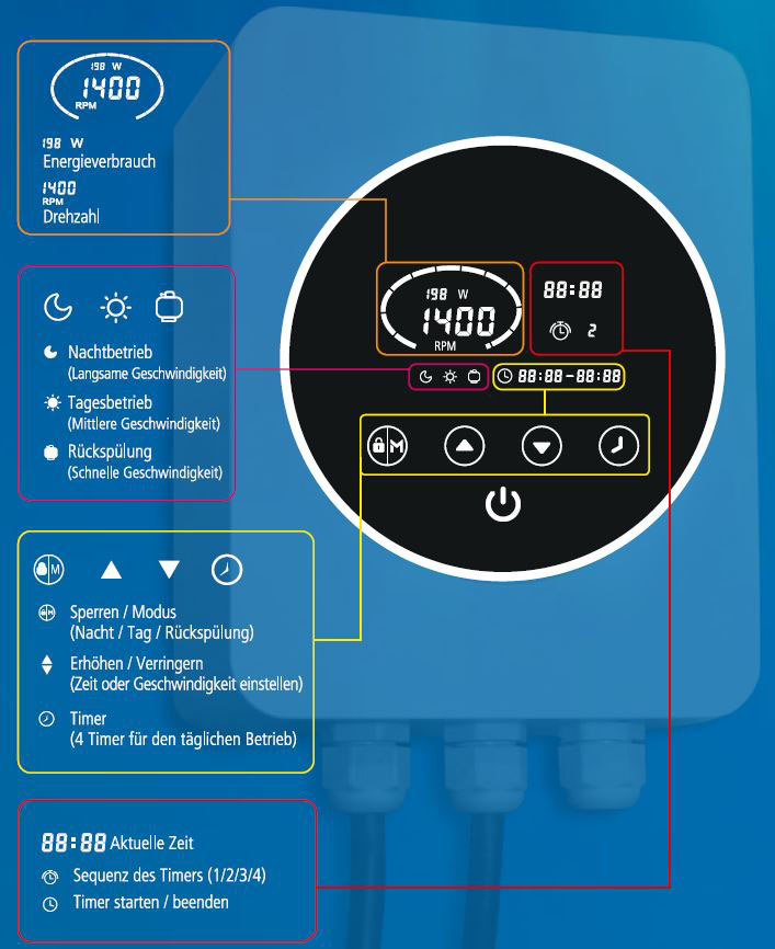 Frequenzumformer-Trend-Pool