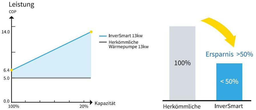 Leistung-Inversmart-COP-bis-15
