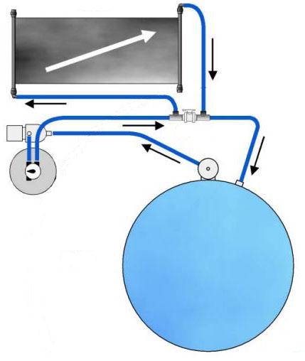 Solarabsorber-integration-Zirkulation-Wasser